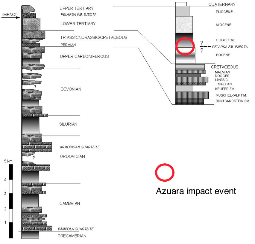 stratigraphic column of the Azuara impact event target