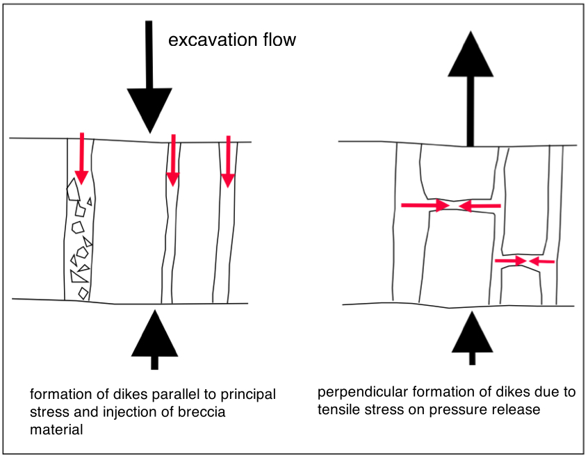 simple model for the formation of breccia dike H-type