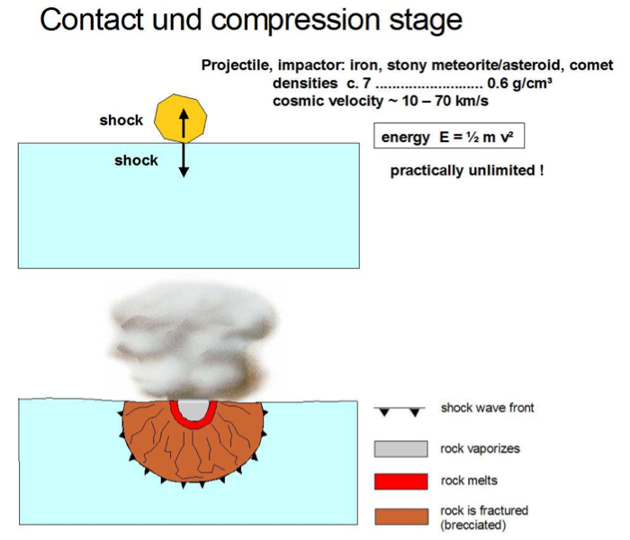 contact and compression stage in the impact cratering process