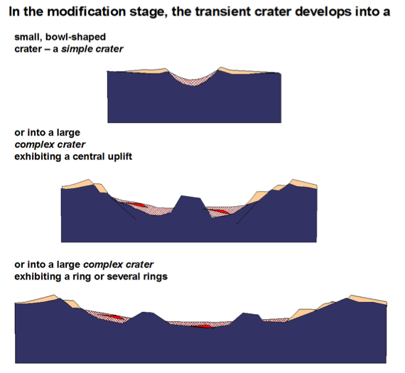 in the modification stage: development of simple and complex impact structures