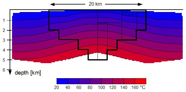 geothermal model for the Ries impact structure