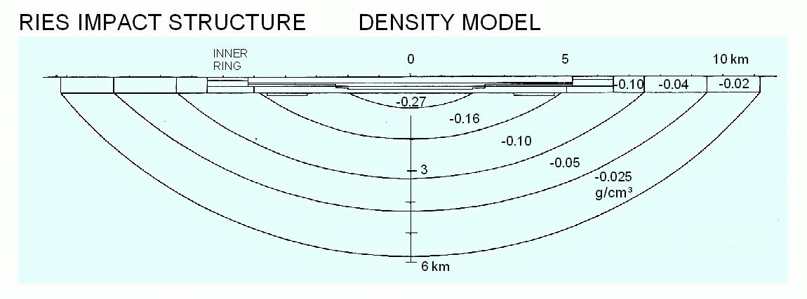 density model for the measured gravity field, Ries impact crater