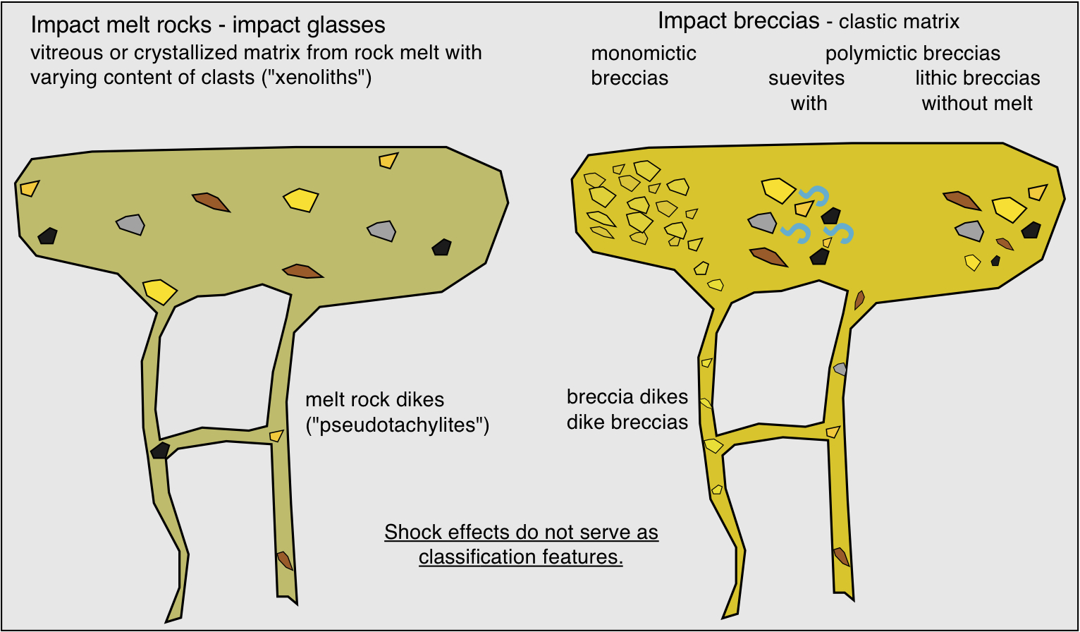 sketch of impact rock classification, melt rocks, glass, breccias, dikes