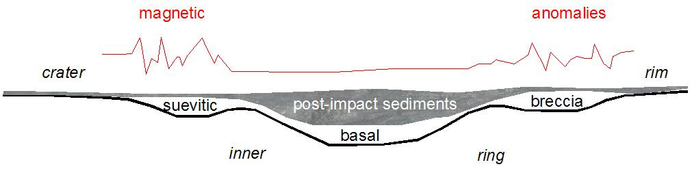 schematic model of the geomagnetic anomalies across the Azuara impact structure