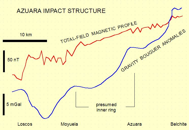 profile of gravity and magnetic anomalies across the Azuara impact structure