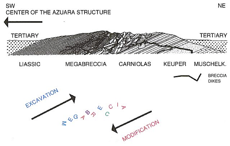 azuara impact megabreccia model, excavation and modification