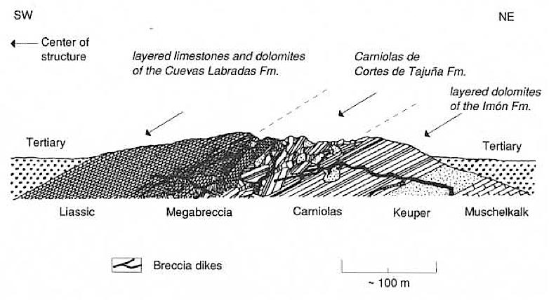 megabreccia Azuara impact structure, Zaragoza geologists' layering model
