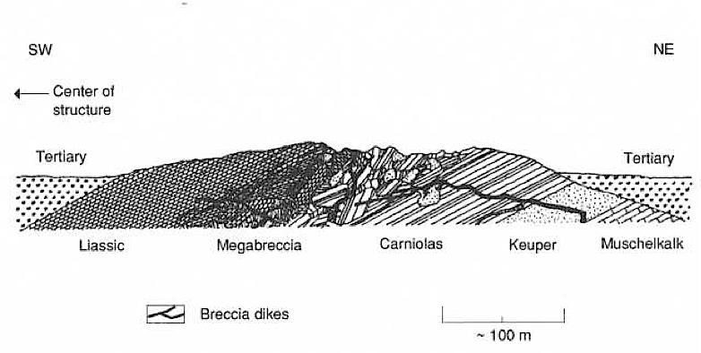 megabreccia Azuara impact structure, layering model