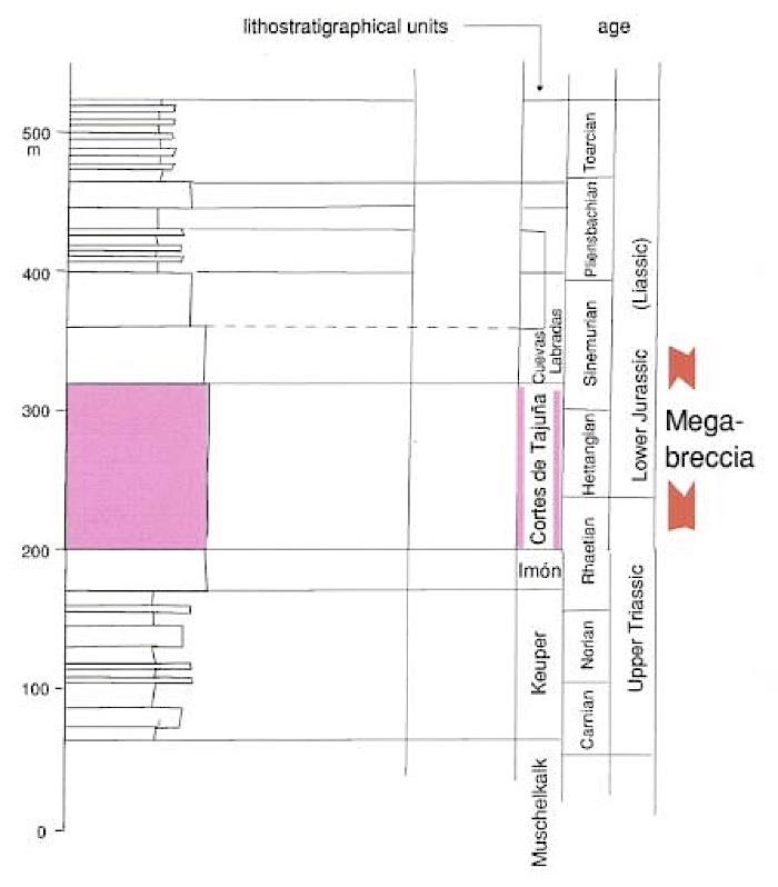megabreccia Azuara impact structure, megabreccia and Cortés de Tajuña stratigraphy