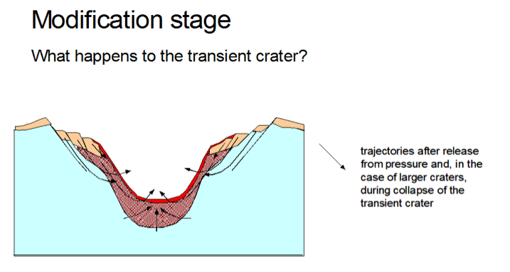modification stage in the impact cratering process