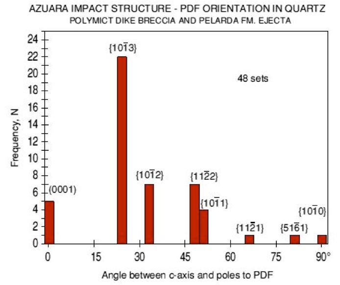 histogram planar deformation features, quartz, shocked breccia and ejecta, Azuara impact structure