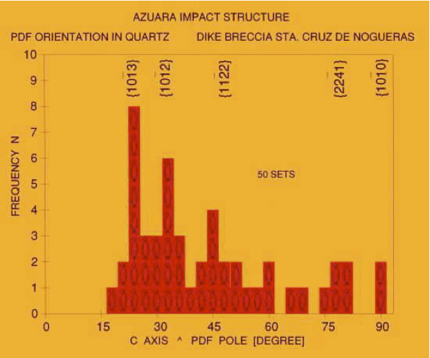 histogram planar deformation features, quartz, analysis Guerero, Azuara impact structure