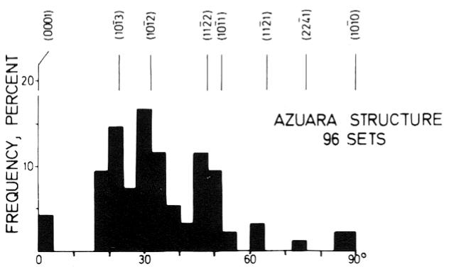 histogram planar deformation features, quartz, shocked breccia, Azuara impact structure