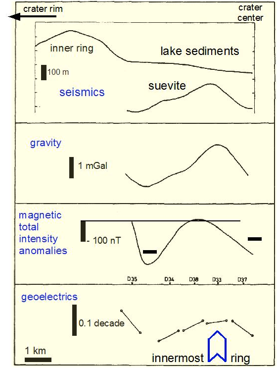 plot of geophysical profiles indicating an innermost ringwall