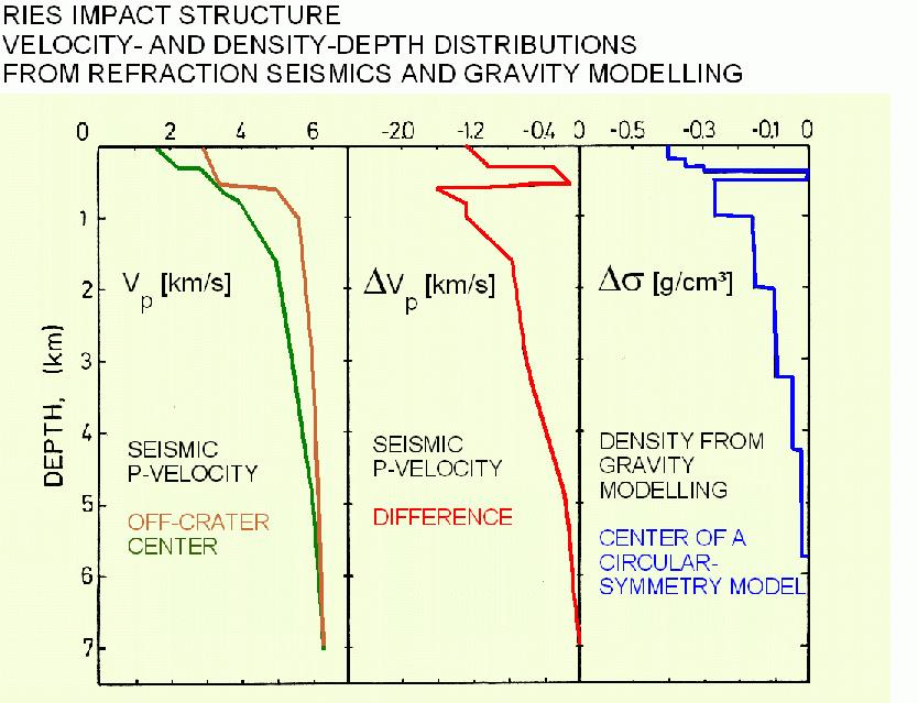 comparison of seismic velocity and density models, Ries crater
