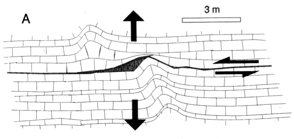 azuara impact structure, sketch (2) of peculiar structural features, Jurassic, Baranco de Bocafoz