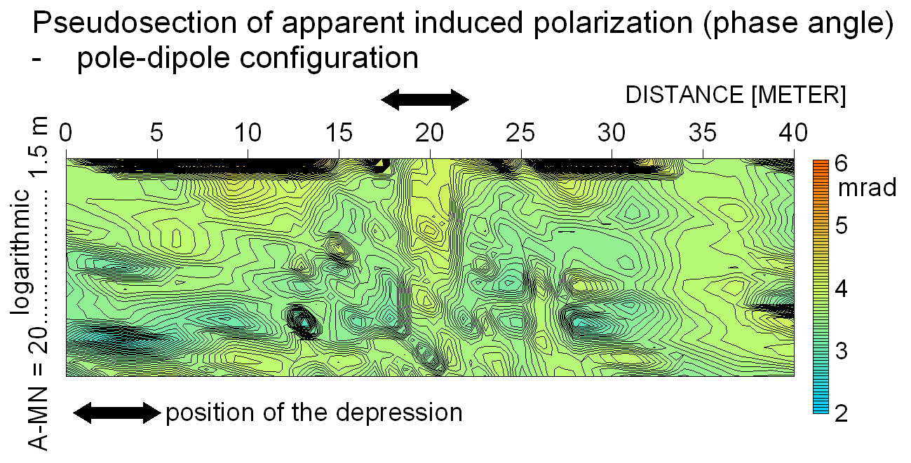 geophysical evidence induced polarization