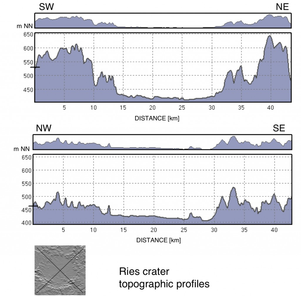 topographic profiles of the Ries impact crater