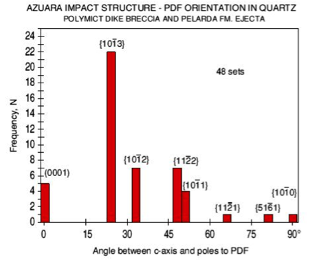 PDFs histogram shock Azuara Therriault analysis