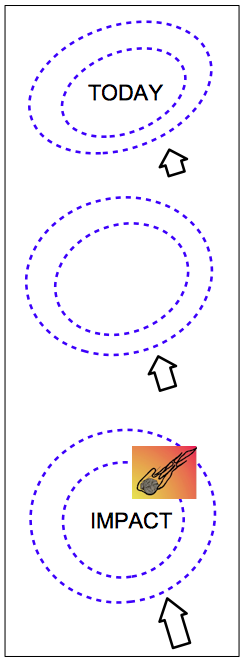 sketch of an elliptical impact structure compressed by plate tectonics