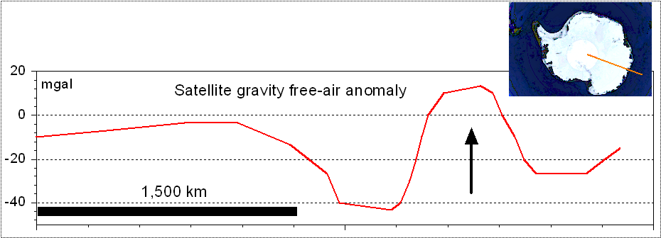 profile of the Wilkes Land satellite gravity anomaly