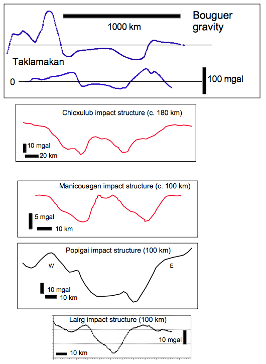 gravity profiles of large impacts